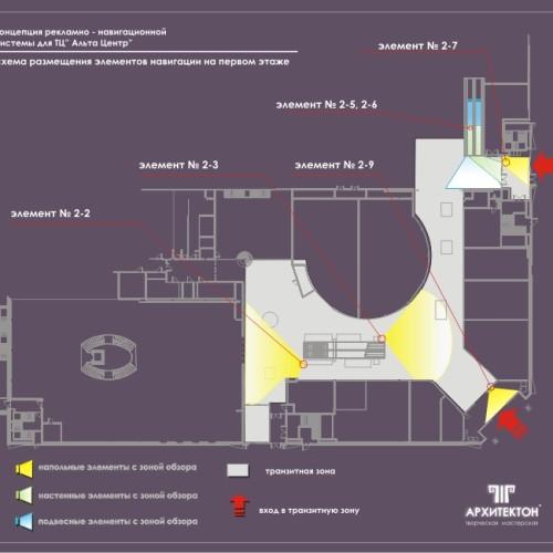 Схема розташування навігаційних елементів і вказівників